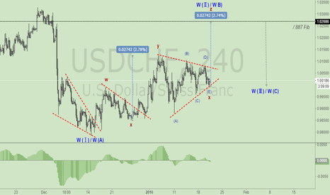 USDCHF: NOTE:USDCHF H4 WAVE COUNTER
