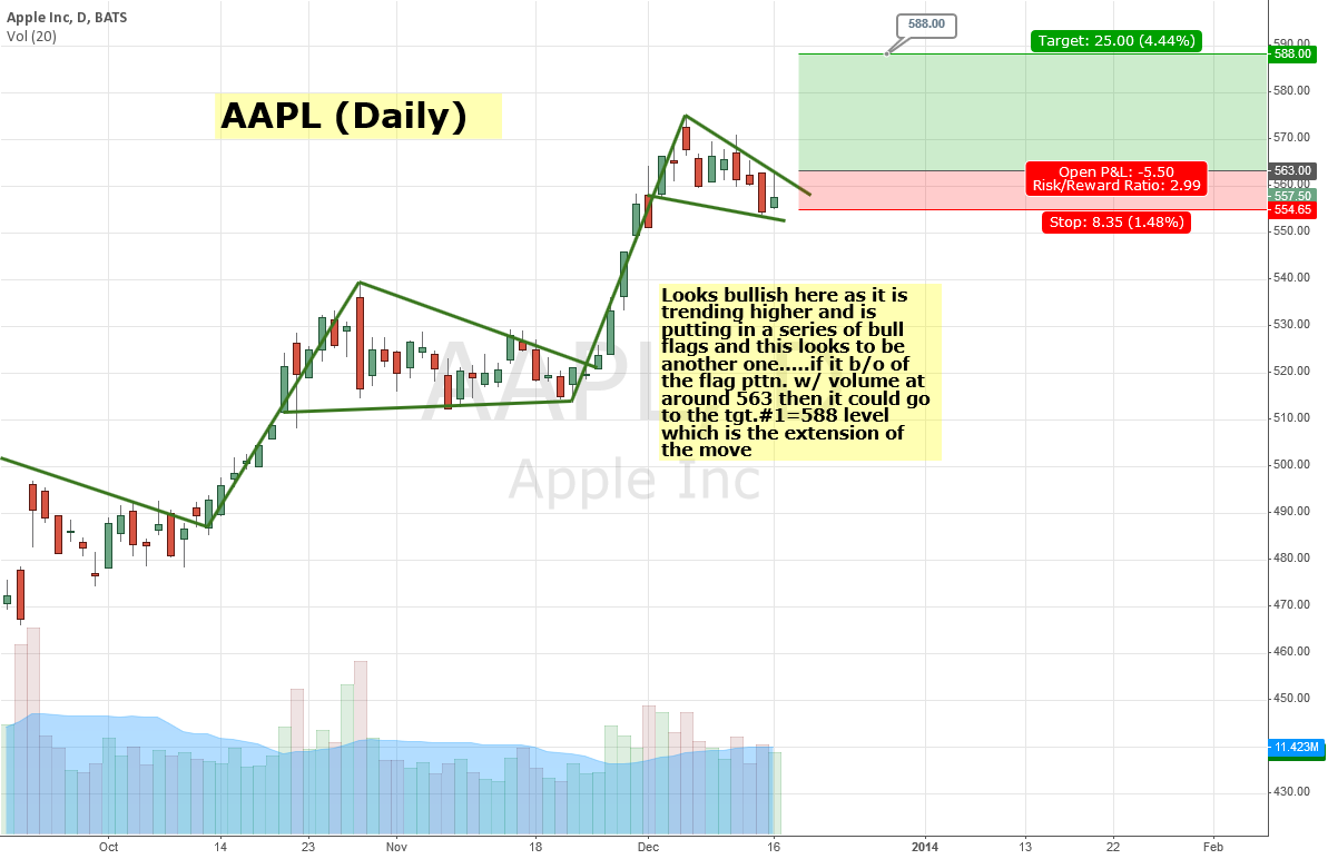AAPL (Daily)