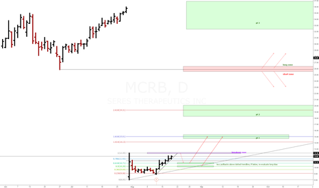 MCRB: MCRB