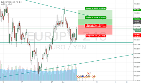 EURJPY: EASY 25 pips on EUR/JPY 4H after Daily Candle Close