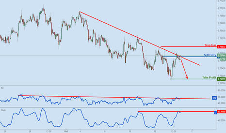 AUDUSD: AUDUSD on descending resistance, time to sell.