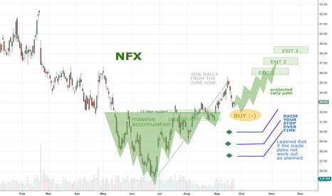 NFX: Newfield Exploration NFX pullback to support