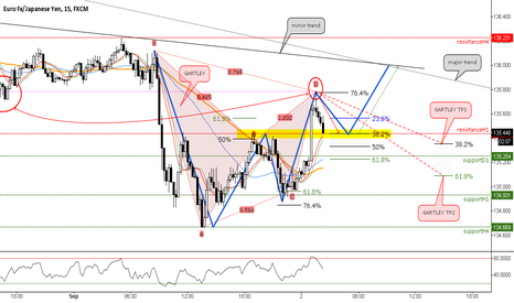 EURJPY: Gartley vs Structure // IF=THEN ®
