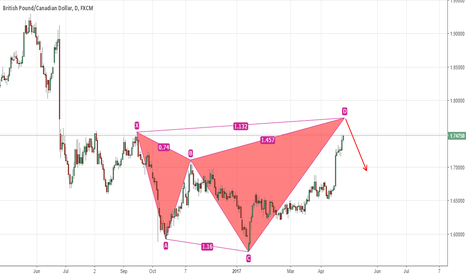 GBPCAD: GBPCAD Daily Shark pattern