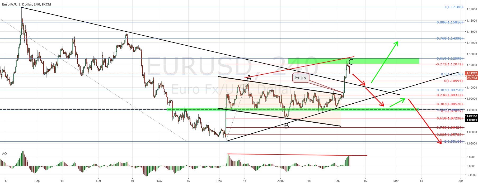 EURUSD hit target! What