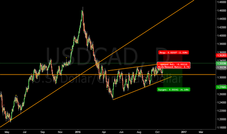 USDCAD: Technical #USDCAD short at 1.3333