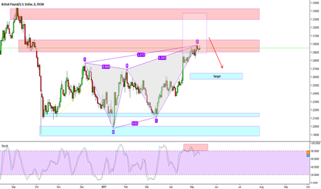 GBPUSD: Bearish butterfly on the GBPUSD