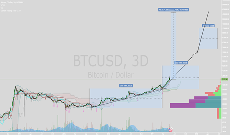 BTCUSD: 100% realistic trading plan for bitcoin