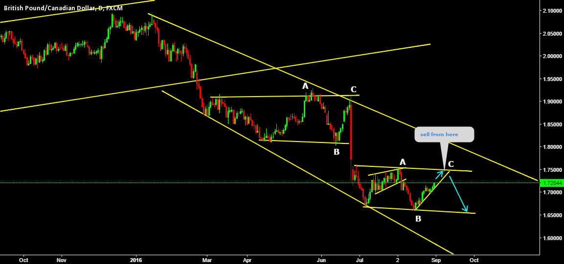 GBPCAD Flat ABC sell from top in the channel