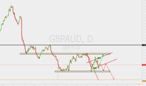 GBPAUD: GBPAUD waiting for break out (SELL)