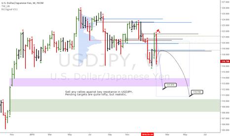 USDJPY: USDJPY: Updated time at mode analysis