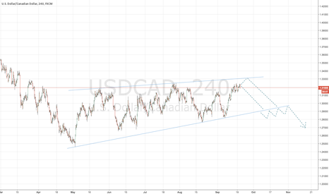 USDCAD: USDCAD Breakdown Possibility