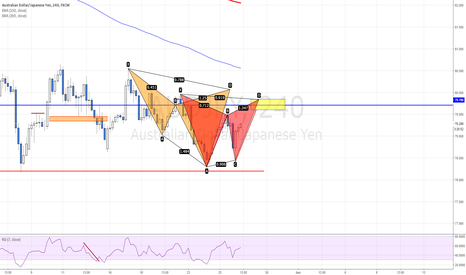 AUDJPY: POTENTIAL  CYPHER AND GARTLEY PATTERN ON AUDJPY