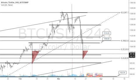 BTCUSD: ascending triangle Bitcoin?