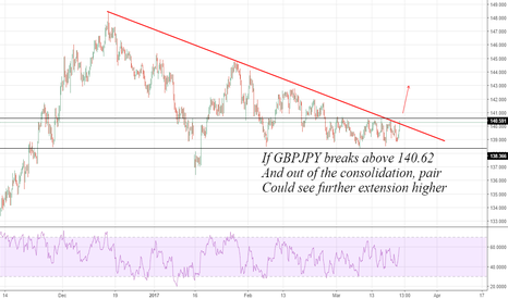 GBPJPY: GBPJPY: Highly Watchable ...