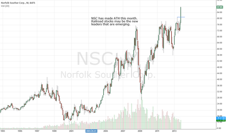 NSC: Norfolk Southern