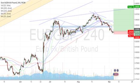 EURGBP: EURGBP buy the break higher