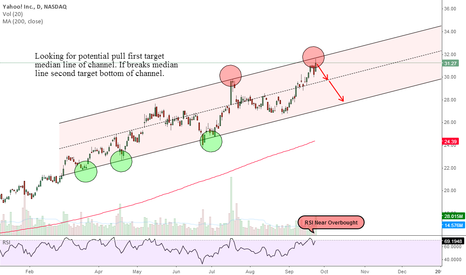 YHOO: Potential Pullback
