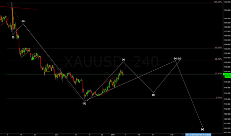 XAUUSD: Gold Correcting before the final leg down