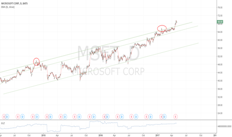 MSFT: Breaking out from a channel