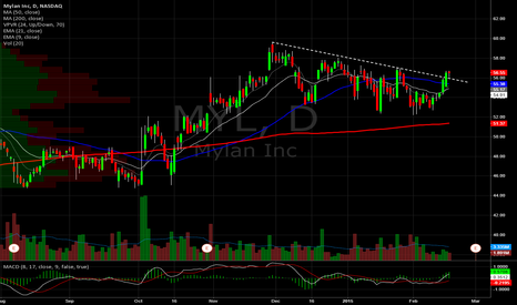 MYL: Mylan Daily. Breaking DTL