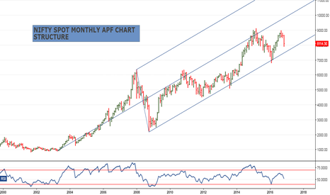 NIFTY: Nifty spot monthly chart APF structure lower line support at 750