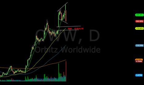 OWW: Bearish engulfing short-setup