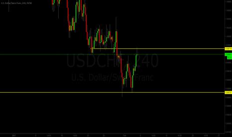 USDCHF: USD/CHF Short
