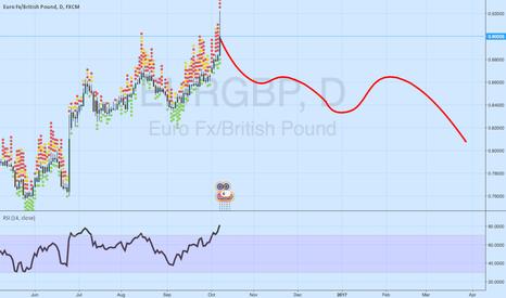 EURGBP: My view Q4 2015 - Q1 2016