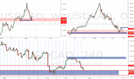 USDCAD: USD CAD buy