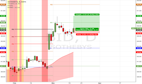 BID: (D) If bulls still contribute, likely to retest 50 again