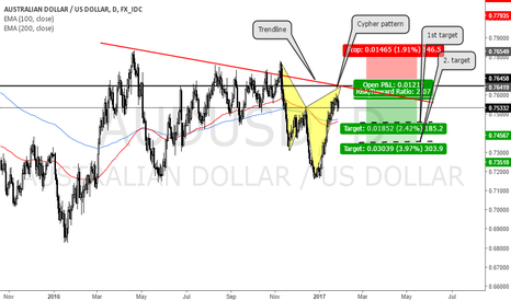 AUDUSD: AUDUSD cypher pattern and trendline