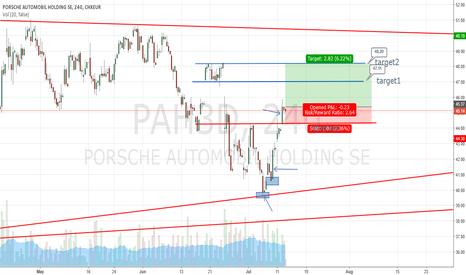 PAH3: long position