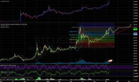 BTCUSD3M: Yes, CNY really does matter