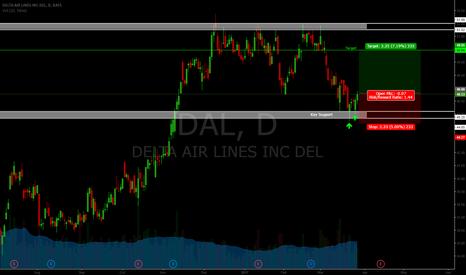 DAL: DELTA Air