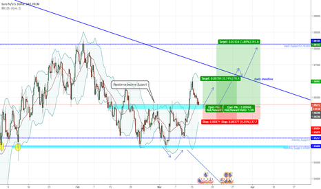 EURUSD: EURUSD Support Rejection Expected LONG term