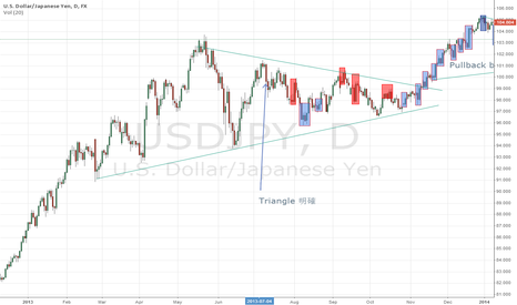 USDJPY: USDJPY in depth