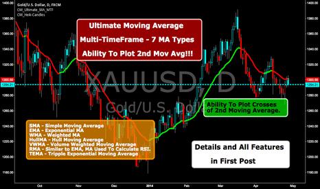 XAUUSD: Ultimate Moving Average-Multi-TimeFrame-7 MA Types