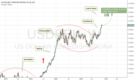 USDSEK: The Greenback Owns The Krone For Now