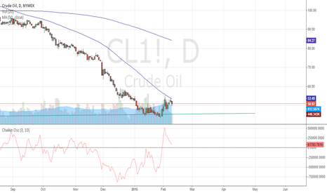 CL1!: Oil bottoming is a process!