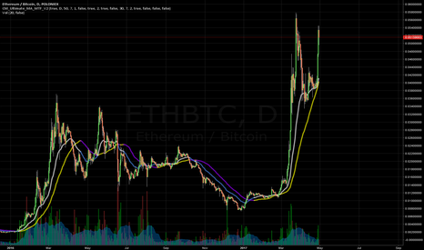 ETHBTC: Amazing Spot To Sell