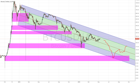 BTCUSD: the levels are practiced