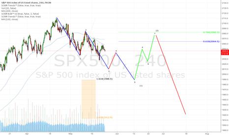 SPX500: Potential Sp roadmap