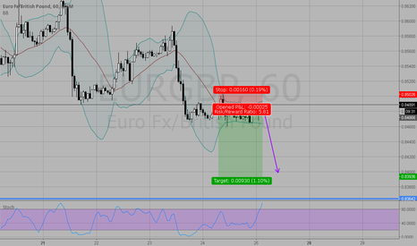 EURGBP: Catching the upcoming breakout