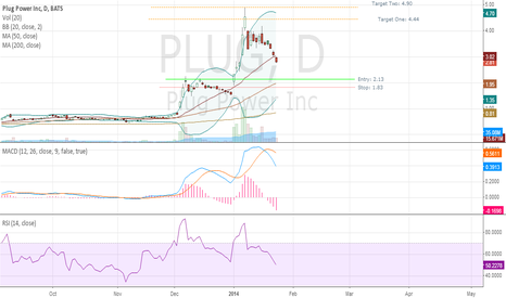 PLUG: Plug Fib Retracement Levels Entry, Exit and Stop