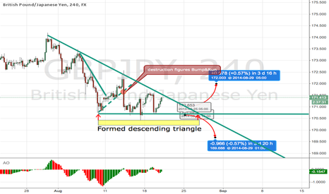 GBPJPY: Destruction figures Bump&Run and formed descending triangle.