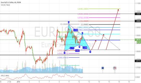 EURUSD: EURUDS 1H butterfly  PATTERN FOR SHORT