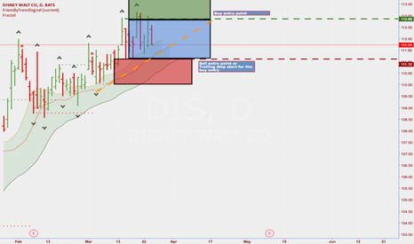 DIS: $DIS Long Opportunity or Short Entry if It Crashes