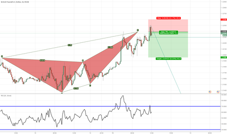 GBPUSD: Just triggered off of bear crab @ 1.2239