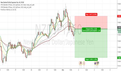 NZDJPY: NZDJPY Sell